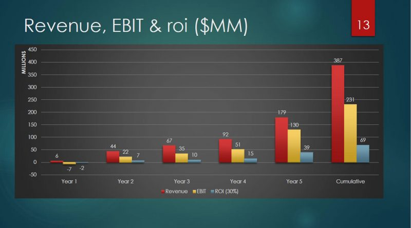 Revenue, EBIT & ROI