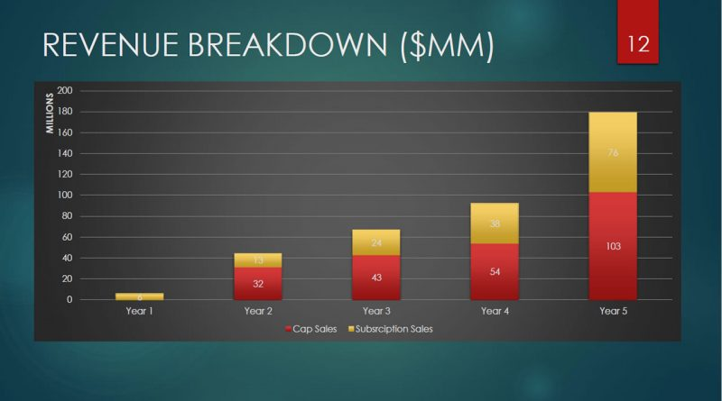 Revenue Breakdown